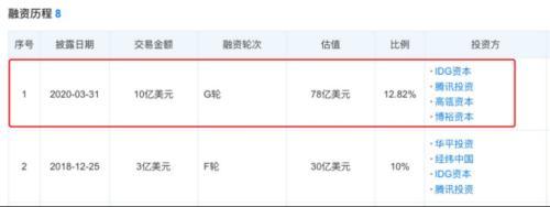 张磊又出手!领投70亿,拿下教育史上最大一笔融资,更有1个月狂投7家公司!