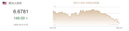 人民币汇率创逾2年新高:是否进入上升通道?